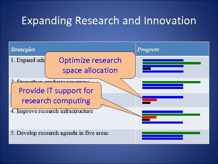 Expanding Research and Innovation Strategies Progress 1. Expand scholarly. Optimize research activities space allocation