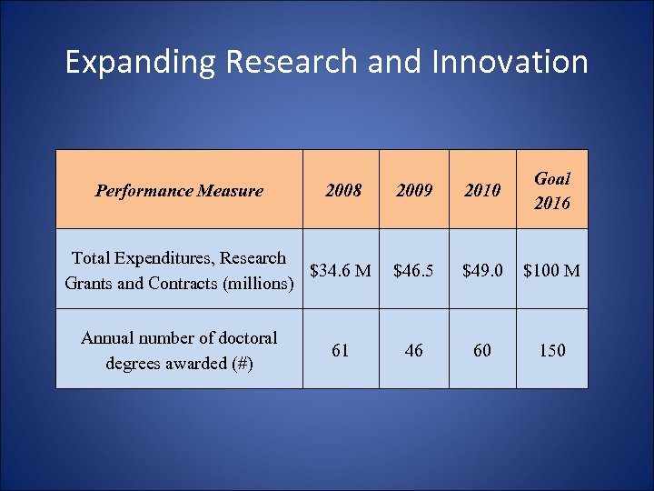Expanding Research and Innovation Performance Measure 2008 Total Expenditures, Research $34. 6 M Grants