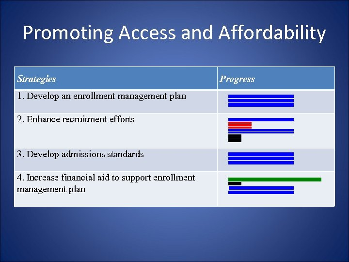 Promoting Access and Affordability Strategies 1. Develop an enrollment management plan 2. Enhance recruitment