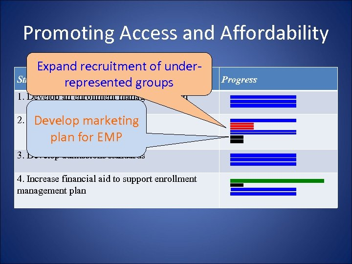 Promoting Access and Affordability Expand recruitment of under. Strategies represented groups 1. Develop an