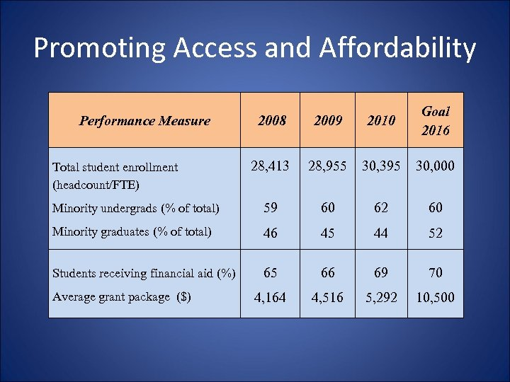 Promoting Access and Affordability 2008 2009 2010 Goal 2016 28, 413 28, 955 30,