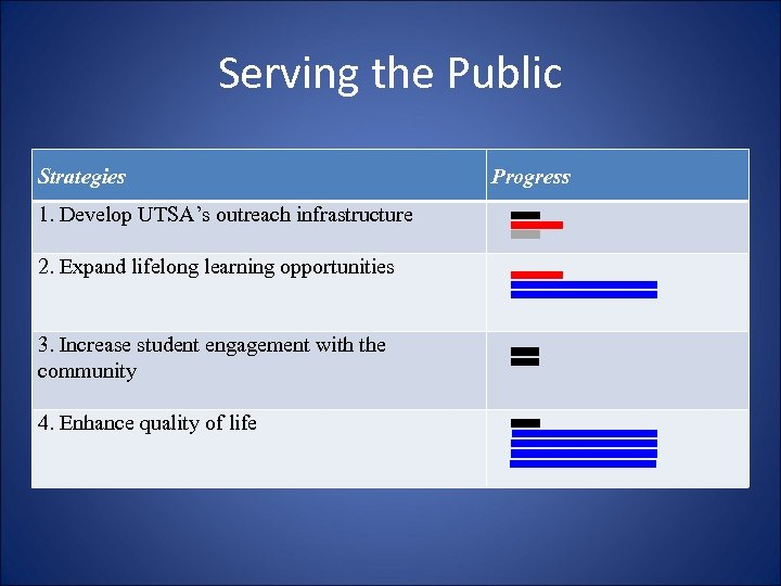 Serving the Public Strategies 1. Develop UTSA's outreach infrastructure 2. Expand lifelong learning opportunities