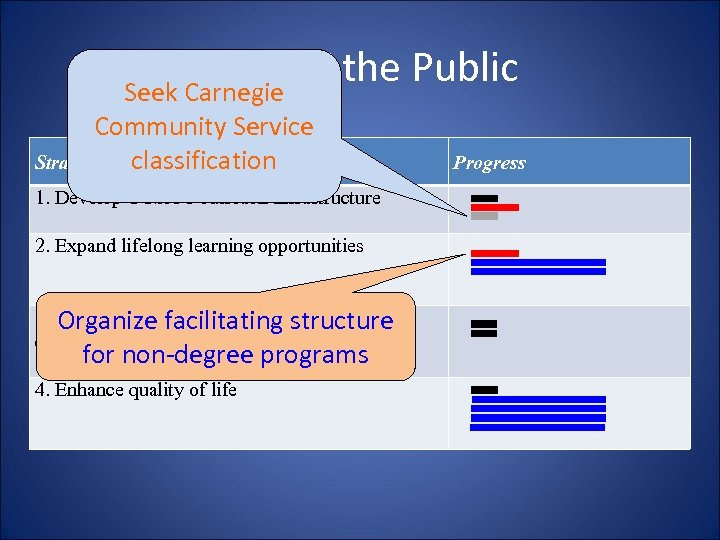 Serving the Public Seek Carnegie Community Service Strategies classification 1. Develop UTSA's outreach infrastructure