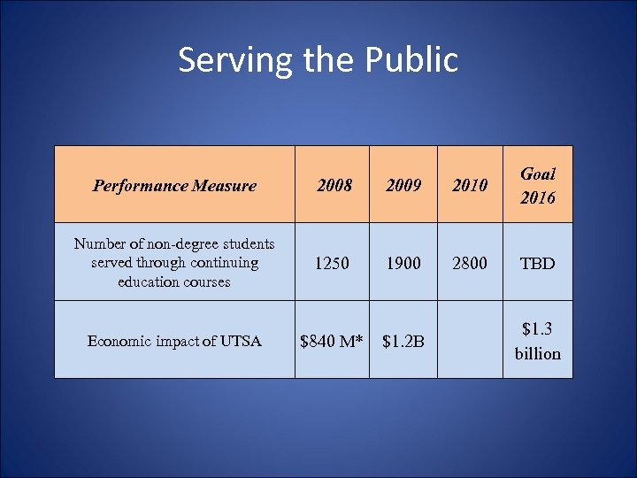 Serving the Public Performance Measure 2008 2009 2010 Goal 2016 Number of non-degree students