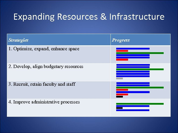 Expanding Resources & Infrastructure Strategies 1. Optimize, expand, enhance space 2. Develop, align budgetary