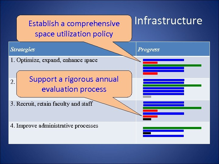 Expanding Resources & Infrastructure Establish a comprehensive space utilization policy Strategies Progress 1. Optimize,