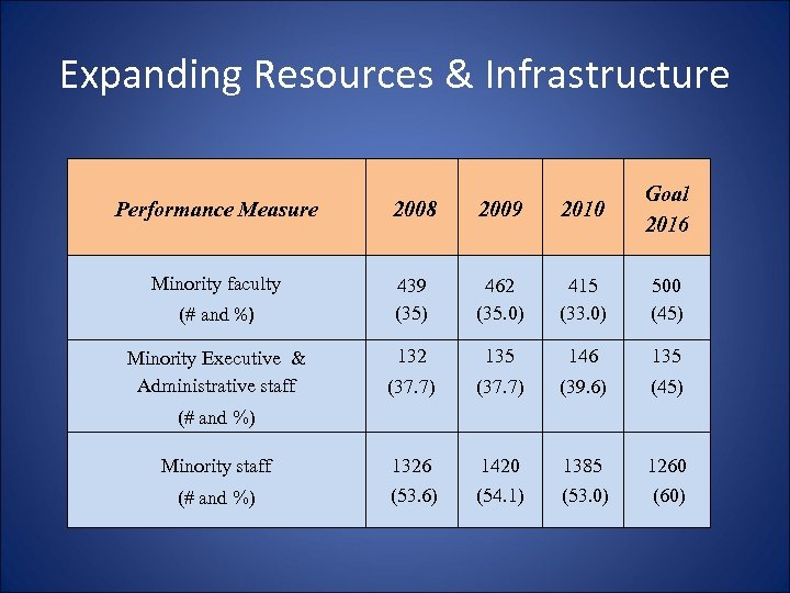 Expanding Resources & Infrastructure Performance Measure 2008 2009 2010 Goal 2016 Minority faculty 439