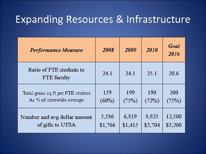 Expanding Resources & Infrastructure Performance Measure 2008 2009 2010 Goal 2016 Ratio of FTE