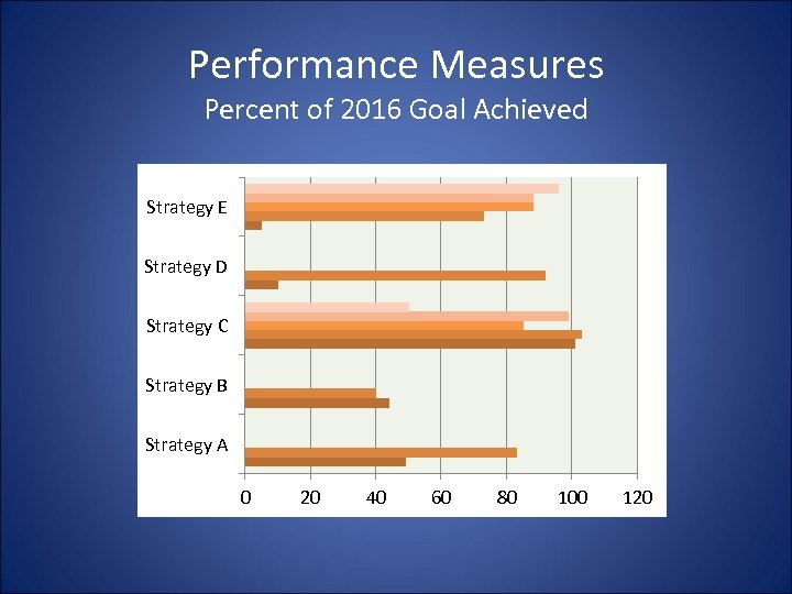 Performance Measures Percent of 2016 Goal Achieved Strategy E Strategy D Strategy C Strategy