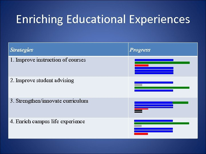 Enriching Educational Experiences Strategies 1. Improve instruction of courses 2. Improve student advising 3.