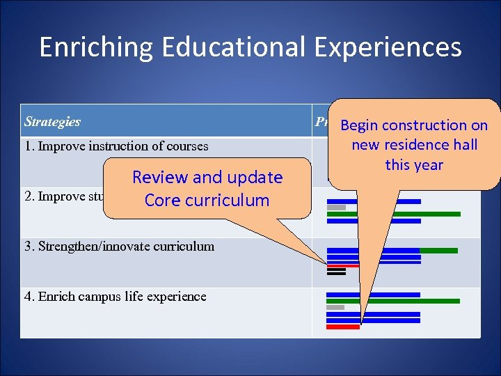 Enriching Educational Experiences Strategies 1. Improve instruction of courses Review and update 2. Improve