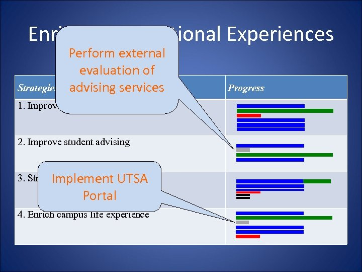 Enriching Educational Experiences Strategies Perform external evaluation of advising services 1. Improve instruction of