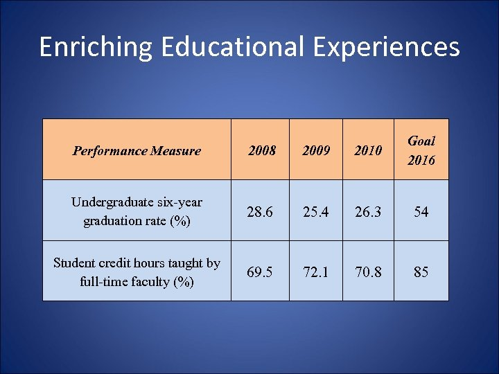 Enriching Educational Experiences Performance Measure 2008 2009 2010 Goal 2016 Undergraduate six-year graduation rate