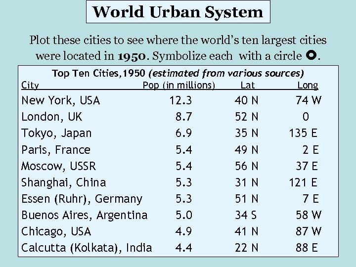 World Urban System Plot these cities to see where the world's ten largest cities