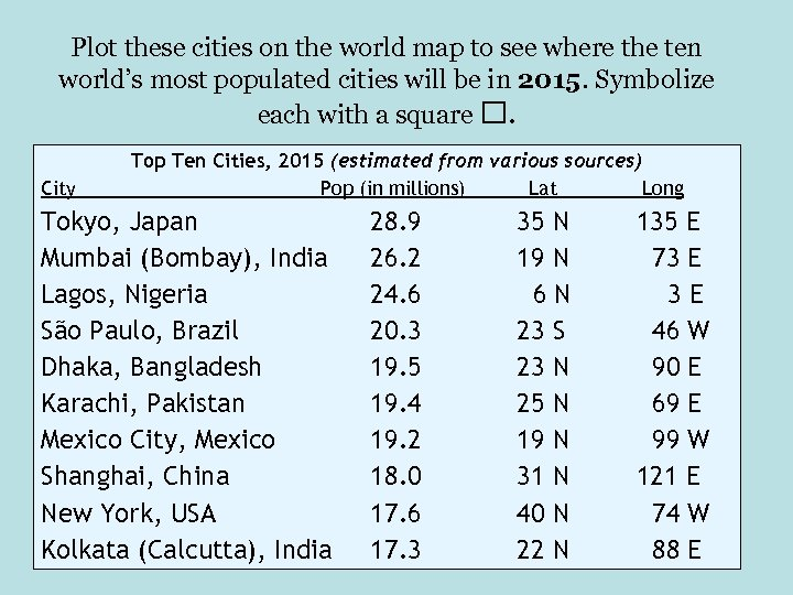 Plot these cities on the world map to see where the ten world's most