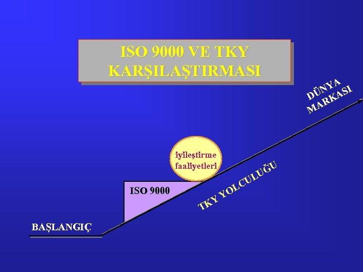 ISO 9000 VE TKY KARŞILAŞTIRMASI iyileştirme faaliyetleri ISO 9000 BAŞLANGIÇ L YO Y TK