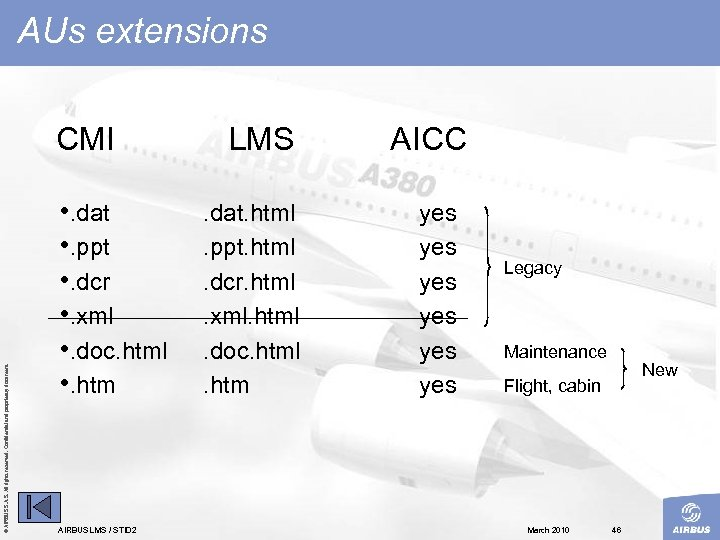 AUs extensions © AIRBUS S. All rights reserved. Confidential and proprietary document. CMI •