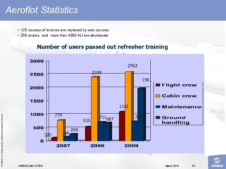 Aeroflot Statistics ~ 120 courses of lectures are replaced by web courses; ~ 280