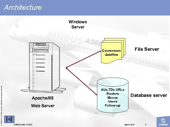 Architecture Windows Server © AIRBUS S. All rights reserved. Confidential and proprietary document. Courseware