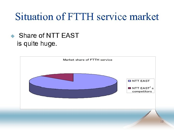 Situation of FTTH service market u Share of NTT EAST is quite huge. 10