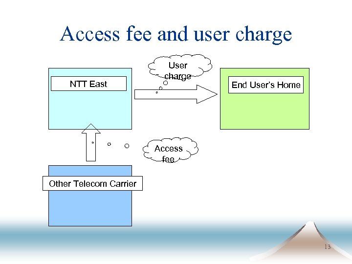 Access fee and user charge NTT East User charge End User's Home Access fee