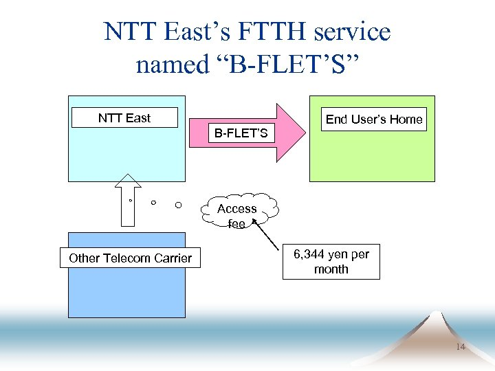 "NTT East's FTTH service named ""B-FLET'S"" NTT East B-FLET'S End User's Home Access fee"