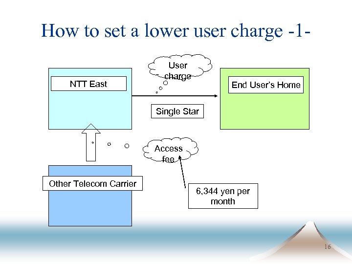 How to set a lower user charge -1 NTT East User charge End User's