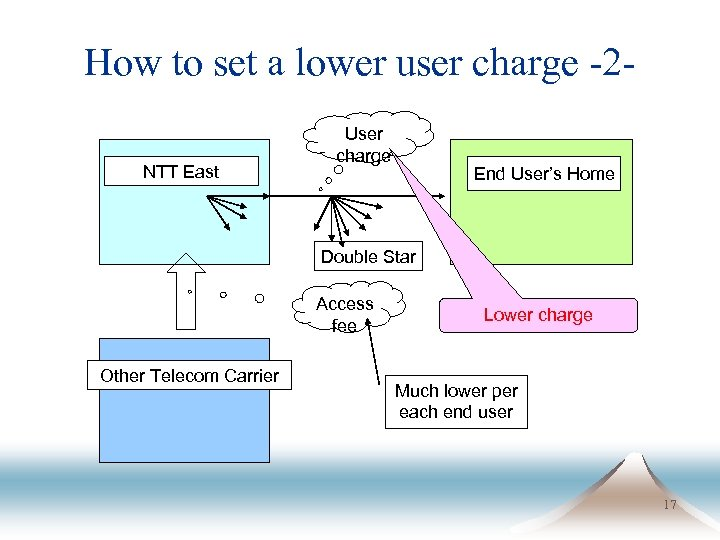 How to set a lower user charge -2 NTT East User charge End User's