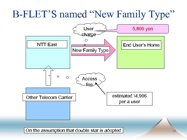 "B-FLET'S named ""New Family Type"" 5, 800 yen User charge NTT East End User's"