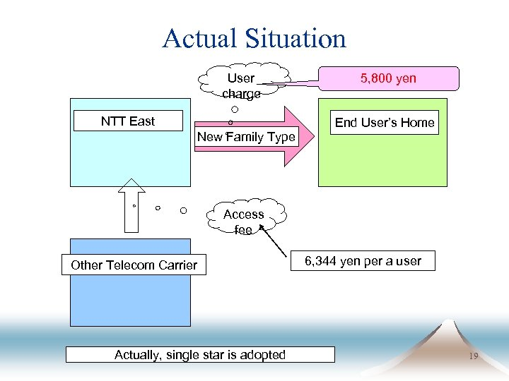 Actual Situation User charge NTT East New Family Type 5, 800 yen End User's