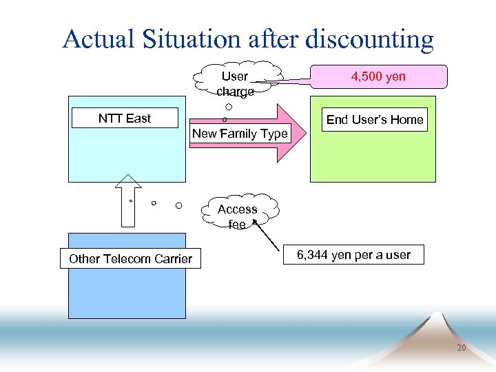 Actual Situation after discounting User charge NTT East New Family Type 4, 500 yen