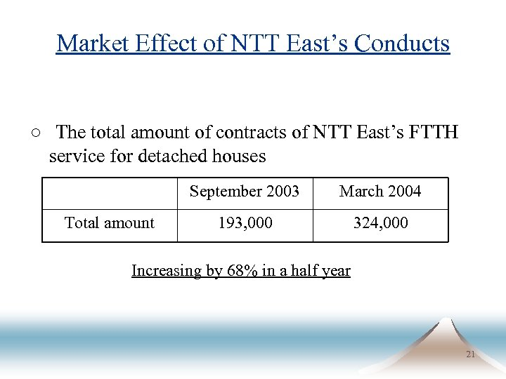 Market Effect of NTT East's Conducts ○ The total amount of contracts of NTT East's