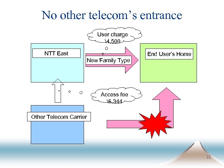 No other telecom's entrance User charge 4, 500 NTT East New Family Type End