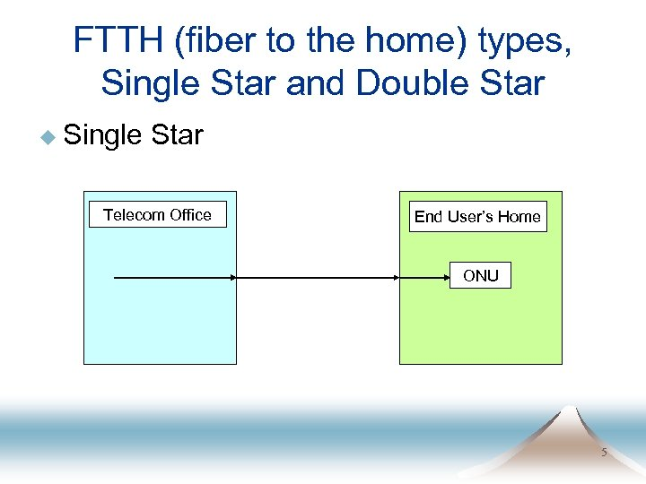 FTTH (fiber to the home) types, Single Star and Double Star u Single Star