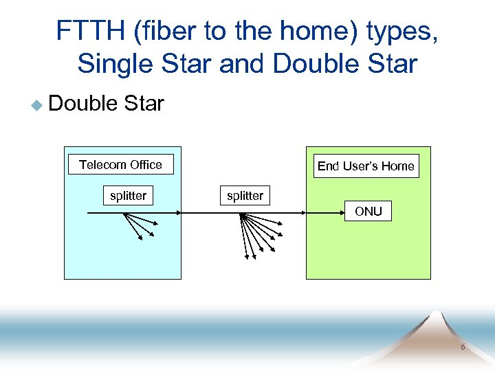 FTTH (fiber to the home) types, Single Star and Double Star u Double Star