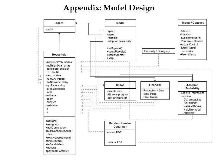 Appendix: Model Design