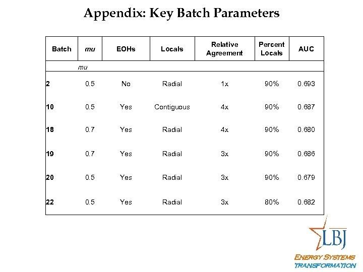 Appendix: Key Batch Parameters Batch mu mu EOHs Relative Agreement Locals Percent Locals AUC