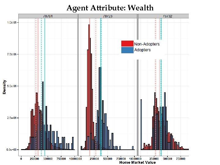 Agent Attribute: Wealth