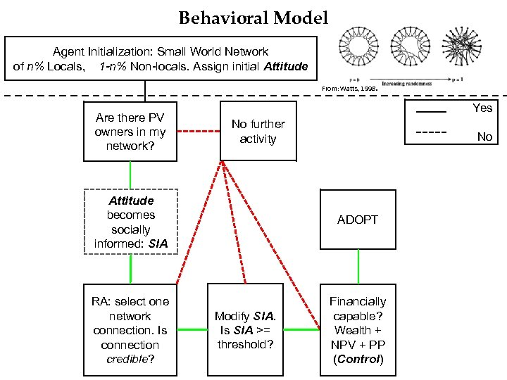Behavioral Model Agent Initialization: Small World Network of n% Locals, 1 -n% Non-locals. Assign