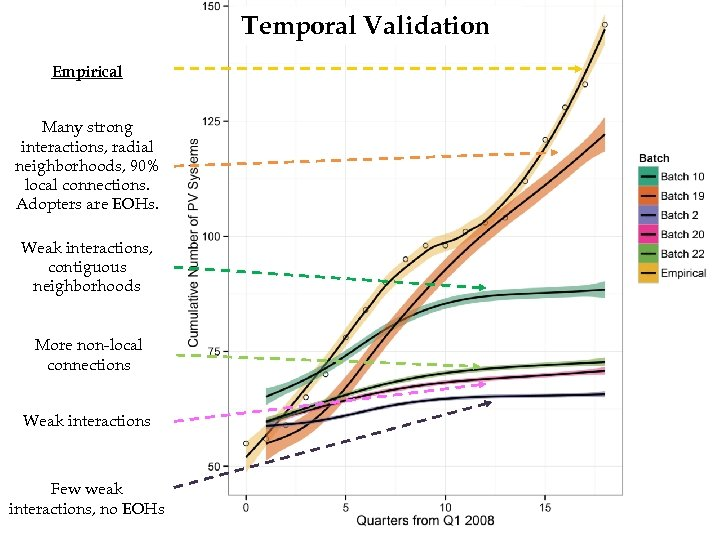 Temporal Validation Empirical Many strong interactions, radial neighborhoods, 90% local connections. Adopters are EOHs.