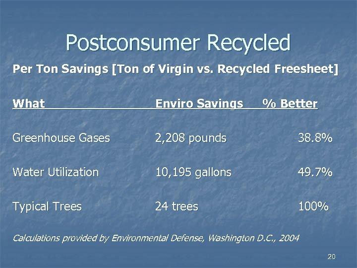 Postconsumer Recycled Per Ton Savings [Ton of Virgin vs. Recycled Freesheet] What Enviro Savings