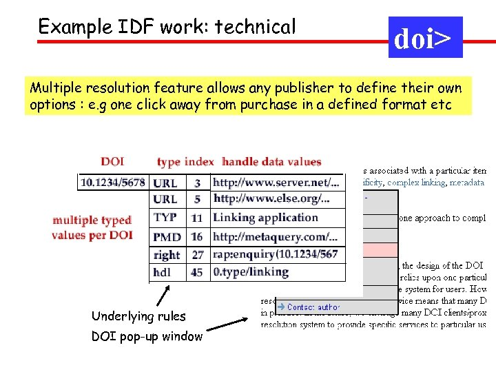 Example IDF work: technical doi> Multiple resolution feature allows any publisher to define their