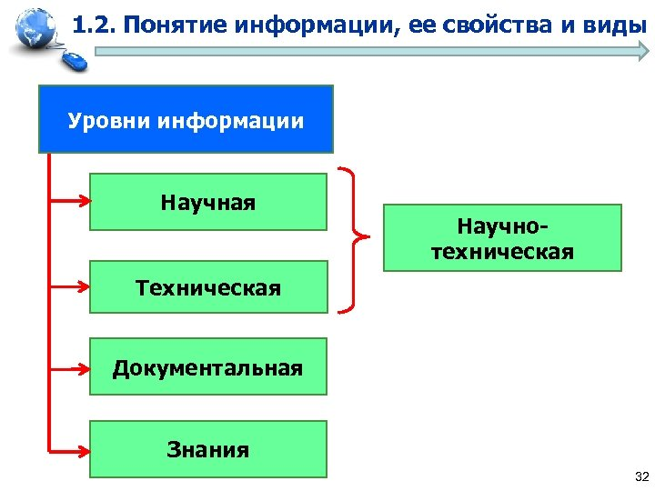 1. 2. Понятие информации, ее свойства и виды Уровни информации Научная Научнотехническая Техническая Документальная