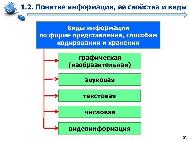 1. 2. Понятие информации, ее свойства и виды Виды информации по форме представления, способам