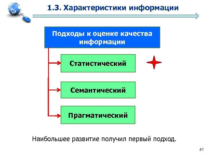 1. 3. Характеристики информации Подходы к оценке качества информации Статистический Семантический Прагматический Наибольшее развитие