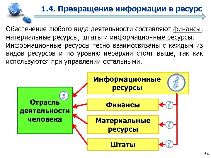 1. 4. Превращение информации в ресурс Обеспечение любого вида деятельности составляют финансы, материальные ресурсы,