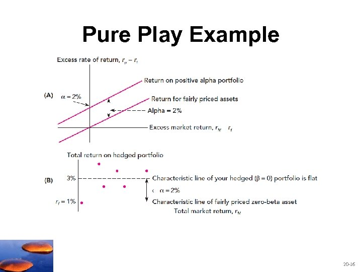 Pure Play Example 20 -16