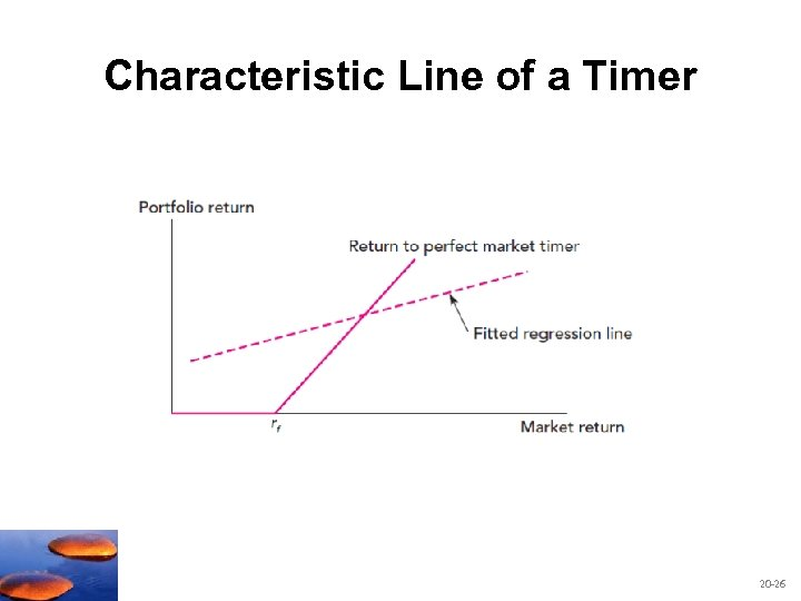 Characteristic Line of a Timer 20 -26