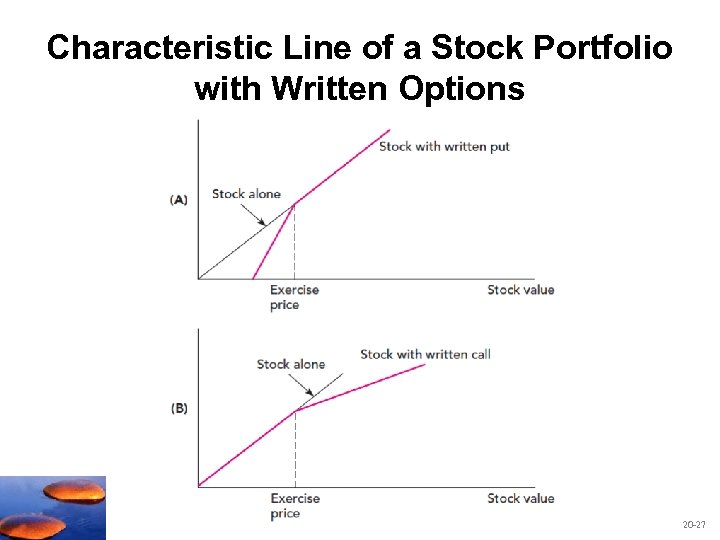 Characteristic Line of a Stock Portfolio with Written Options 20 -27