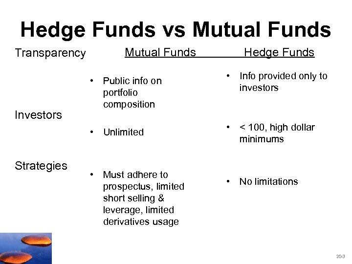 Hedge Funds vs Mutual Funds Transparency Mutual Funds Hedge Funds Strategies • Info provided